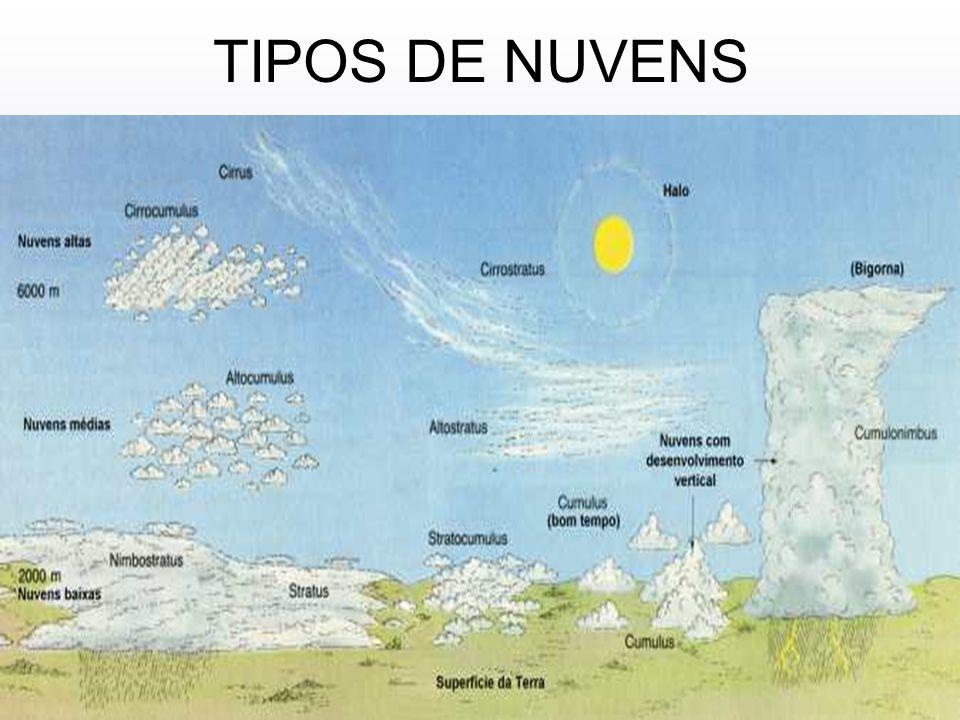 TIPOS DE NUVENS