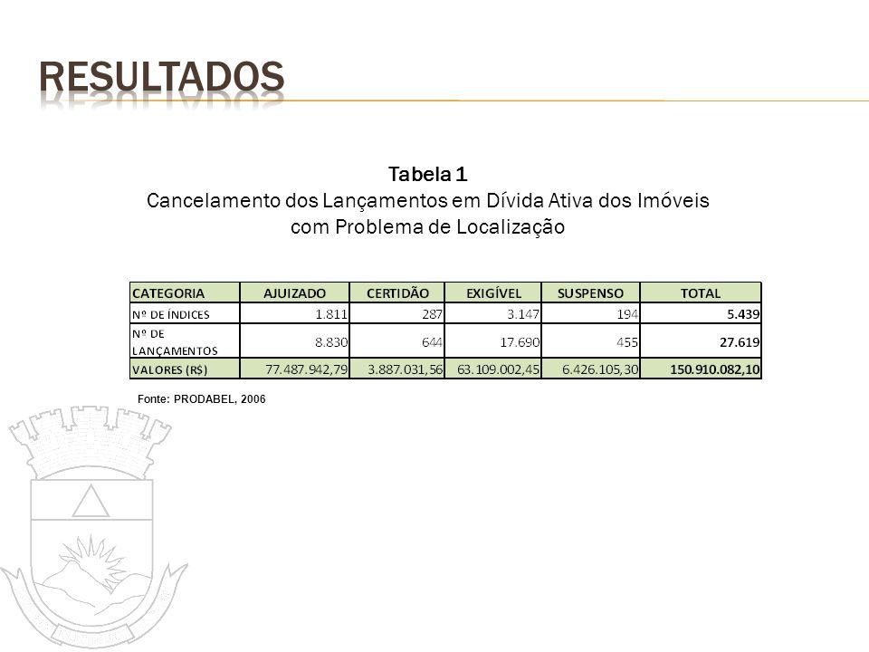 Tabela 1 Cancelamento dos Lançamentos em Dívida Ativa dos Imóveis com Problema de Localização Fonte: PRODABEL, 2006