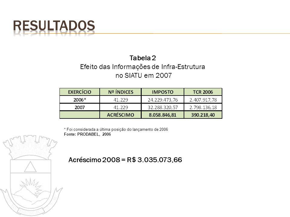 * Foi considerada a última posição do lançamento de 2006 Fonte: PRODABEL, 2006 Tabela 2 Efeito das Informações de Infra-Estrutura no SIATU em 2007 Acr