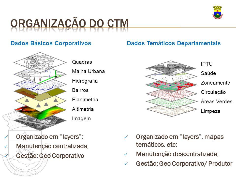 Organizado em layers; Manutenção centralizada; Gestão: Geo Corporativo Quadras Malha Urbana Hidrografia Bairros Planimetria Altimetria Imagem Dados Bá