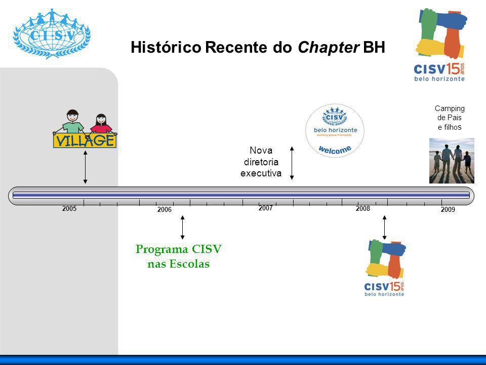 2005 2006 2007 2008 Programa CISV nas Escolas Histórico Recente do Chapter BH Nova diretoria executiva 2009 Camping de Pais e filho s