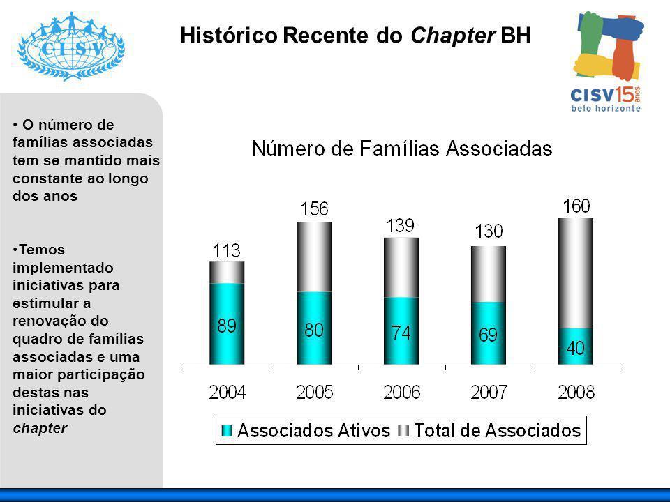 O número de famílias associadas tem se mantido mais constante ao longo dos anos Temos implementado iniciativas para estimular a renovação do quadro de