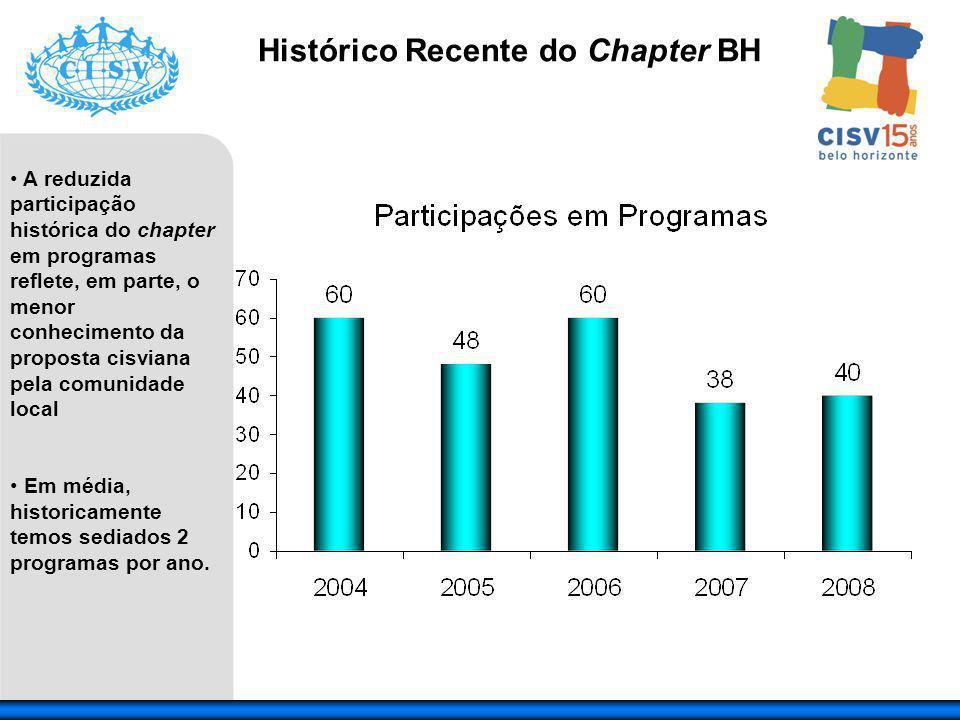 A reduzida participação histórica do chapter em programas reflete, em parte, o menor conhecimento da proposta cisviana pela comunidade local Em média, historicamente temos sediados 2 programas por ano.