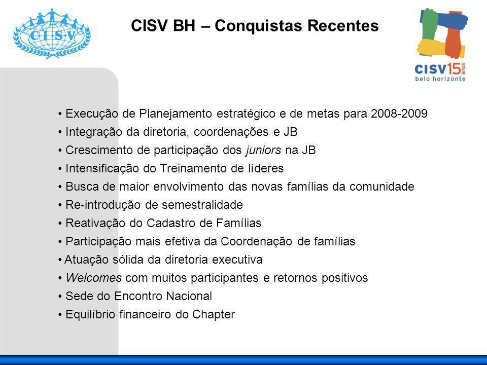 CISV BH – Conquistas Recentes Execução de Planejamento estratégico e de metas para 2008-2009 Integração da diretoria, coordenações e JB Crescimento de