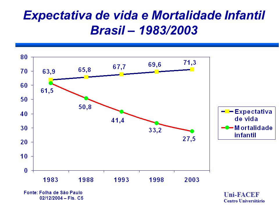 Expectativa de vida e Mortalidade Infantil Brasil – 1983/2003 Uni-FACEF Centro Universitário Fonte: Folha de São Paulo 02/12/2004 – Fls.