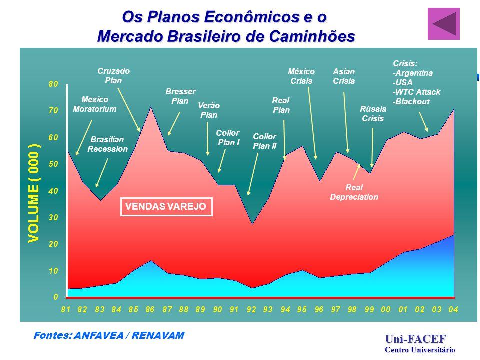 VENDAS VAREJO VOLUME ( 000 ) Cruzado Plan Brasilian Recession Verão Plan Collor Plan I Collor Plan II Real Plan Rússia Crisis Mexico Moratorium Real D