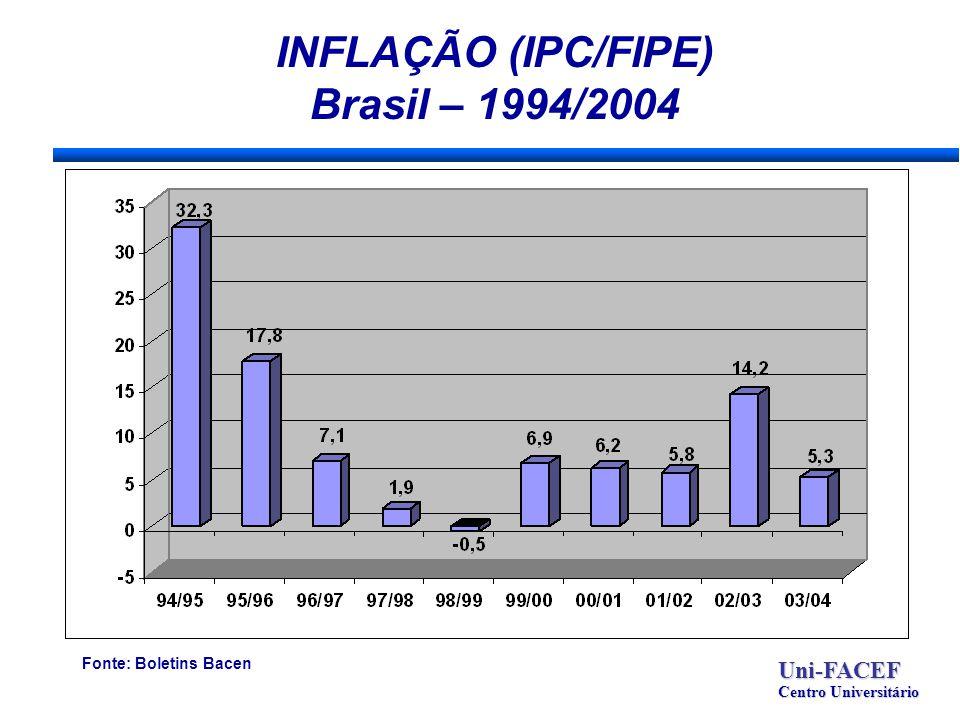 INFLAÇÃO (IPC/FIPE) Brasil – 1994/2004 Uni-FACEF Centro Universitário Fonte: Boletins Bacen