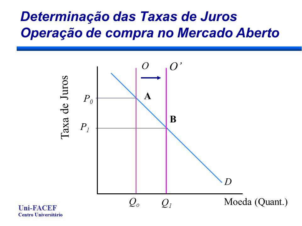 Determinação das Taxas de Juros Operação de compra no Mercado Aberto Moeda (Quant.) Taxa de Juros P1P1 Q1Q1 O B D O QoQo P0P0 A Uni-FACEF Centro Universitário