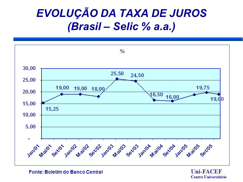 EVOLUÇÃO DA TAXA DE JUROS (Brasil – Selic % a.a.) Fonte: Boletim do Banco CentralUni-FACEF Centro Universitário