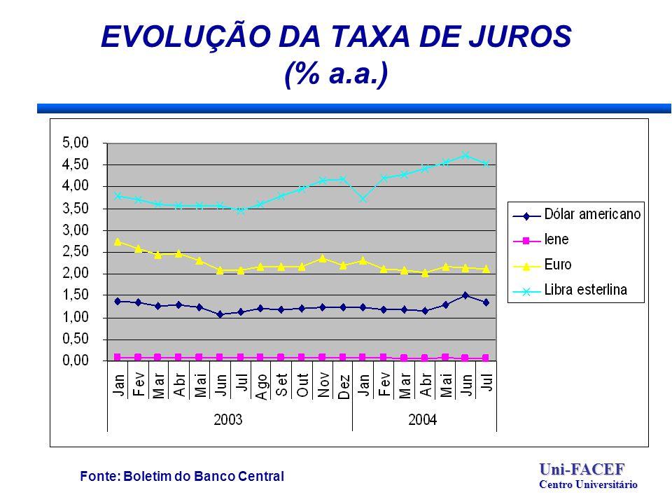 EVOLUÇÃO DA TAXA DE JUROS (% a.a.) Fonte: Boletim do Banco Central Uni-FACEF Centro Universitário
