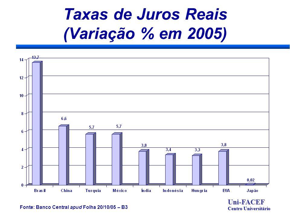 Taxas de Juros Reais (Variação % em 2005) Uni-FACEF Centro Universitário Fonte: Banco Central apud Folha 20/10/05 – B3