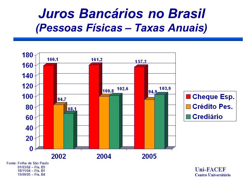 Juros Bancários no Brasil (Pessoas Físicas – Taxas Anuais) Uni-FACEF Centro Universitário Fonte: Folha de São Paulo 01/03/02 – Fls. B5 18/11/04 – Fls.