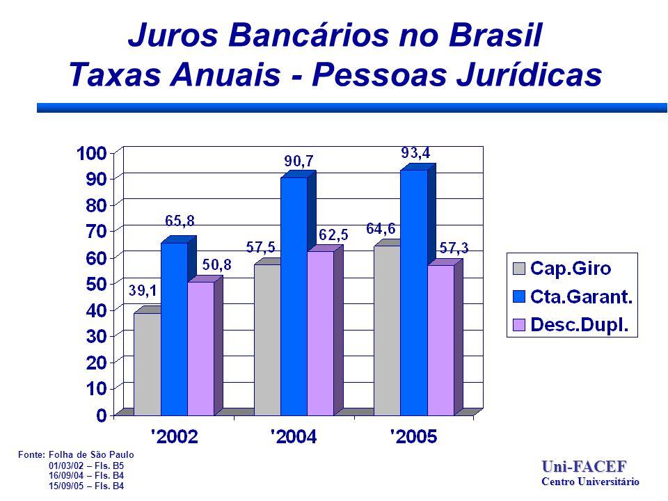 Juros Bancários no Brasil Taxas Anuais - Pessoas Jurídicas Uni-FACEF Centro Universitário Fonte: Folha de São Paulo 01/03/02 – Fls. B5 16/09/04 – Fls.