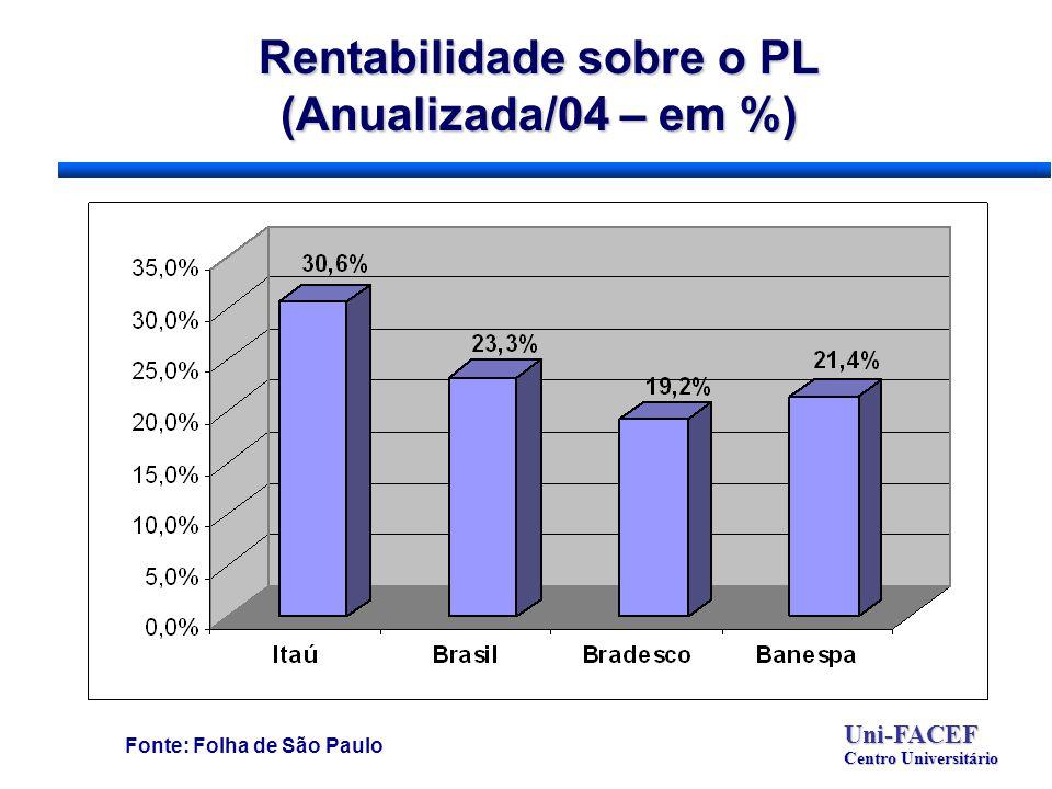 Rentabilidade sobre o PL (Anualizada/04 – em %) Uni-FACEF Centro Universitário Fonte: Folha de São Paulo
