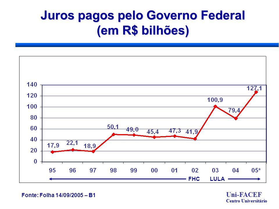 Juros pagos pelo Governo Federal (em R$ bilhões) Uni-FACEF Centro Universitário Fonte: Folha 14/09/2005 – B1 FHCLULA