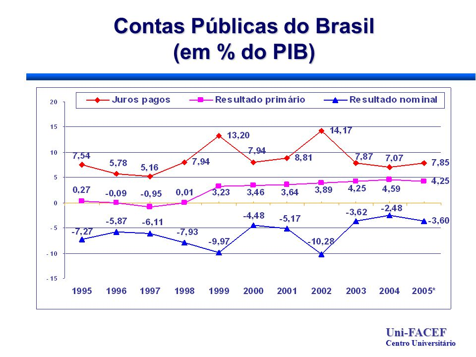 Contas Públicas do Brasil (em % do PIB) Uni-FACEF Centro Universitário