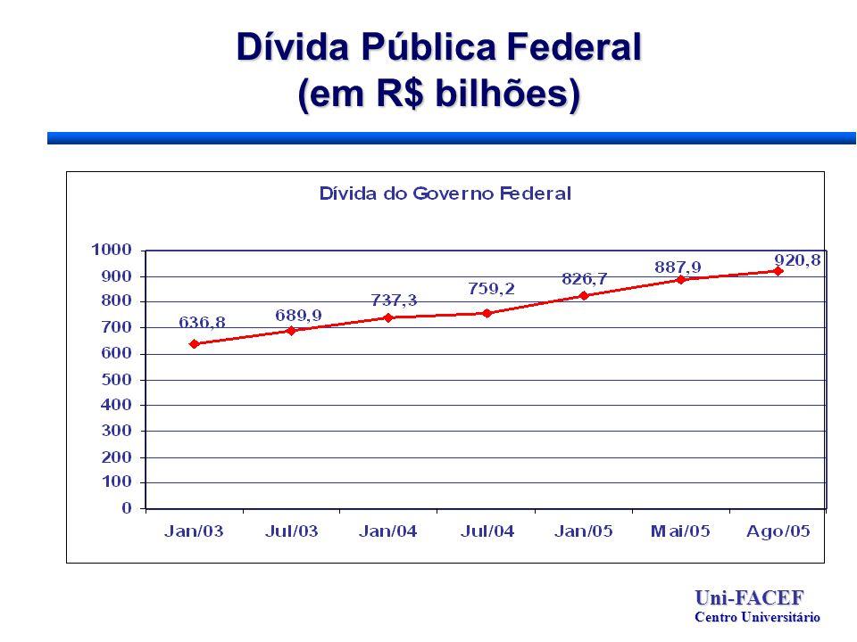 Dívida Pública Federal (em R$ bilhões) Uni-FACEF Centro Universitário