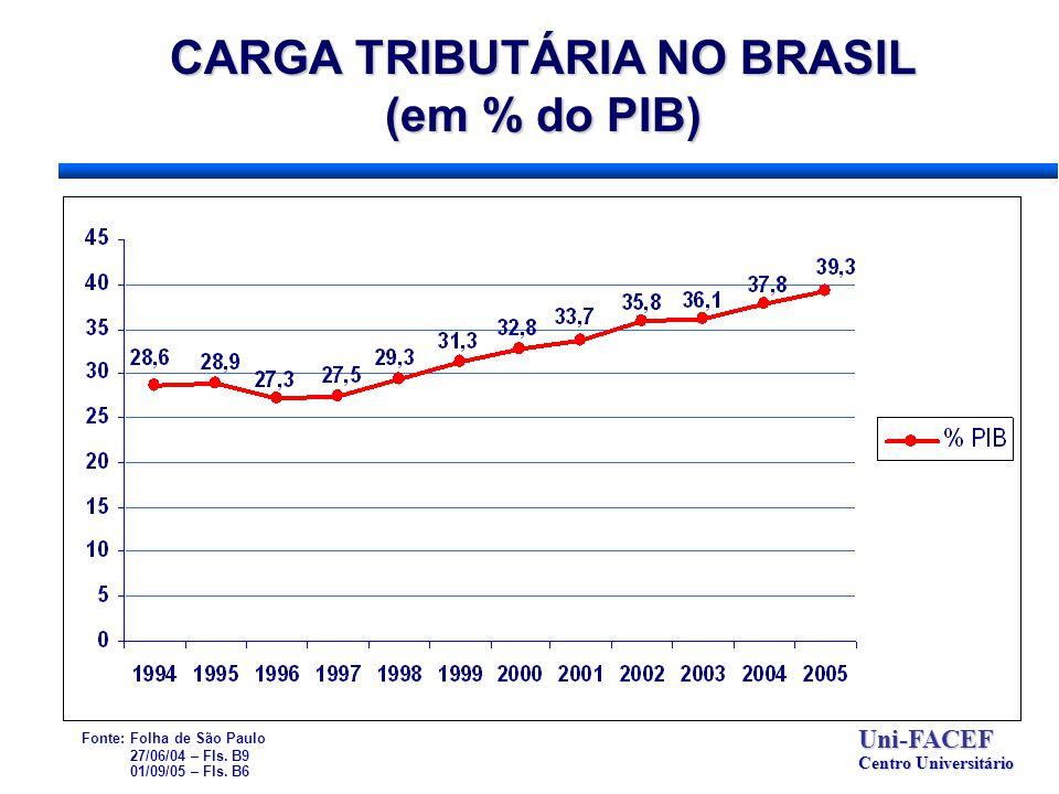 CARGA TRIBUTÁRIA NO BRASIL (em % do PIB) Uni-FACEF Centro Universitário Fonte: Folha de São Paulo 27/06/04 – Fls. B9 01/09/05 – Fls. B6