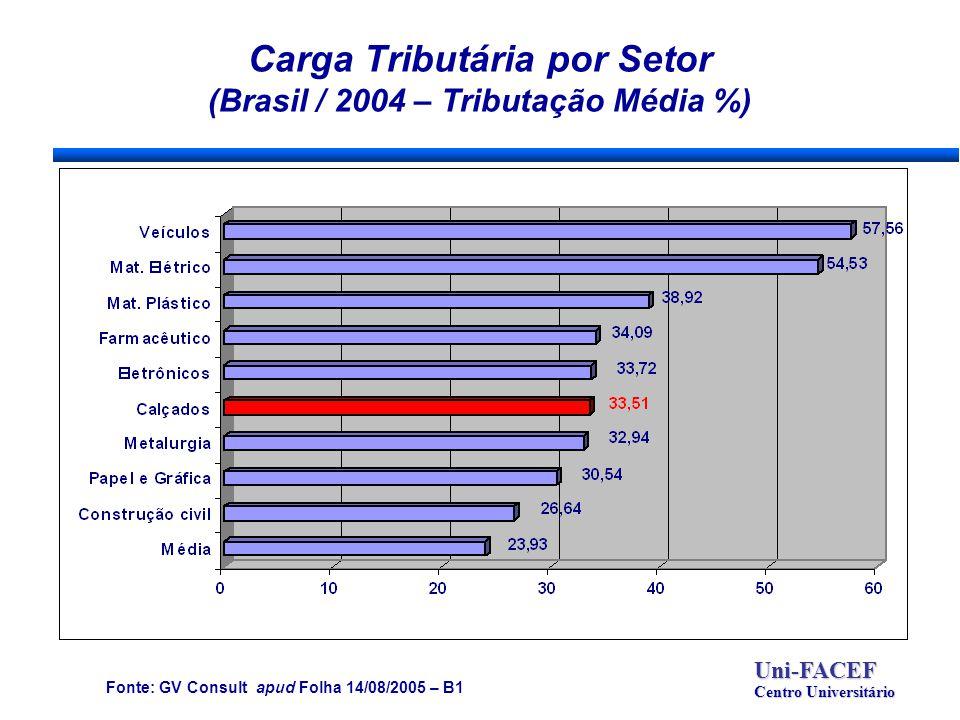 Carga Tributária por Setor (Brasil / 2004 – Tributação Média %) Uni-FACEF Centro Universitário Fonte: GV Consult apud Folha 14/08/2005 – B1