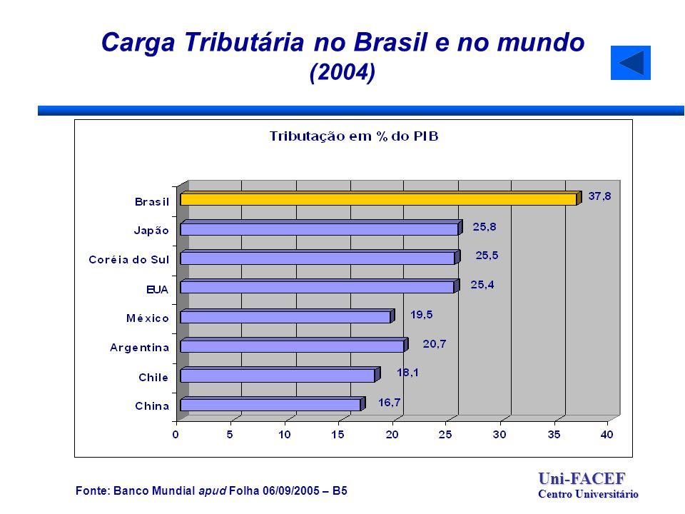 Carga Tributária no Brasil e no mundo (2004) Uni-FACEF Centro Universitário Fonte: Banco Mundial apud Folha 06/09/2005 – B5