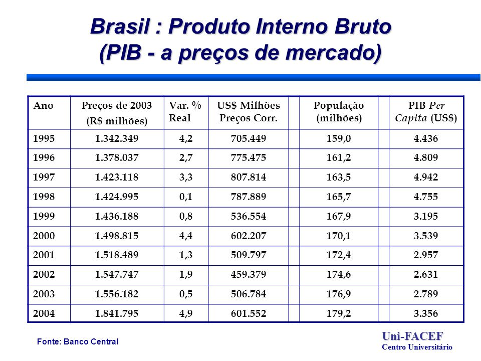 Brasil : Produto Interno Bruto (PIB - a preços de mercado) Fonte: Banco Central Uni-FACEF Centro Universitário AnoPreços de 2003 (R$ milhões) Var.