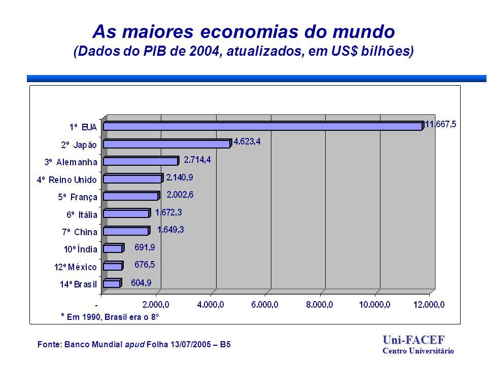 As maiores economias do mundo (Dados do PIB de 2004, atualizados, em US$ bilhões) Uni-FACEF Centro Universitário Fonte: Banco Mundial apud Folha 13/07/2005 – B5 * Em 1990, Brasil era o 8º