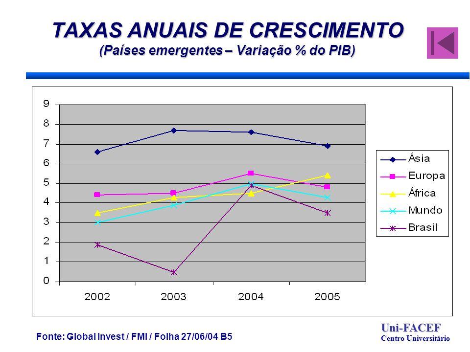 TAXAS ANUAIS DE CRESCIMENTO (Países emergentes – Variação % do PIB) Fonte: Global Invest / FMI / Folha 27/06/04 B5 Uni-FACEF Centro Universitário