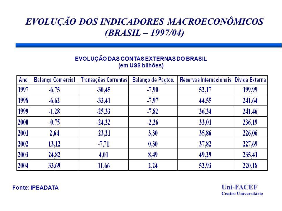 EVOLUÇÃO DOS INDICADORES MACROECONÔMICOS (BRASIL – 1997/04) Fonte: IPEADATAUni-FACEF Centro Universitário EVOLUÇÃO DAS CONTAS EXTERNAS DO BRASIL (em US$ bilhões)