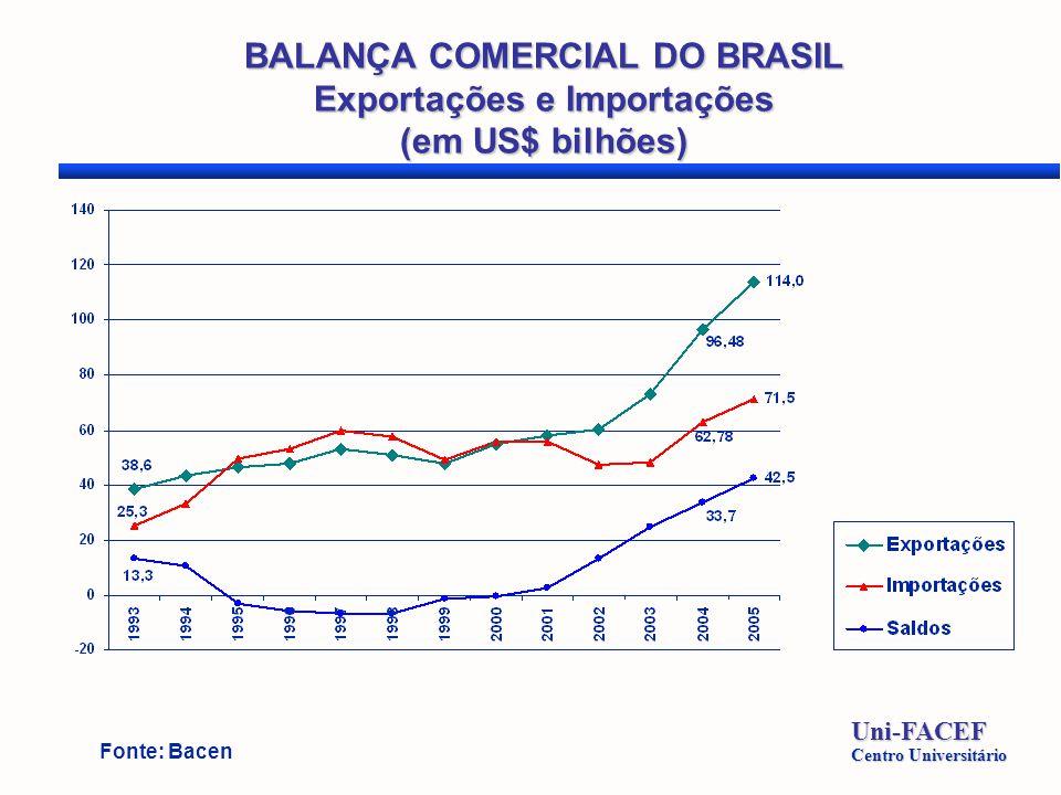 BALANÇA COMERCIAL DO BRASIL Exportações e Importações (em US$ bilhões) Uni-FACEF Centro Universitário Fonte: Bacen
