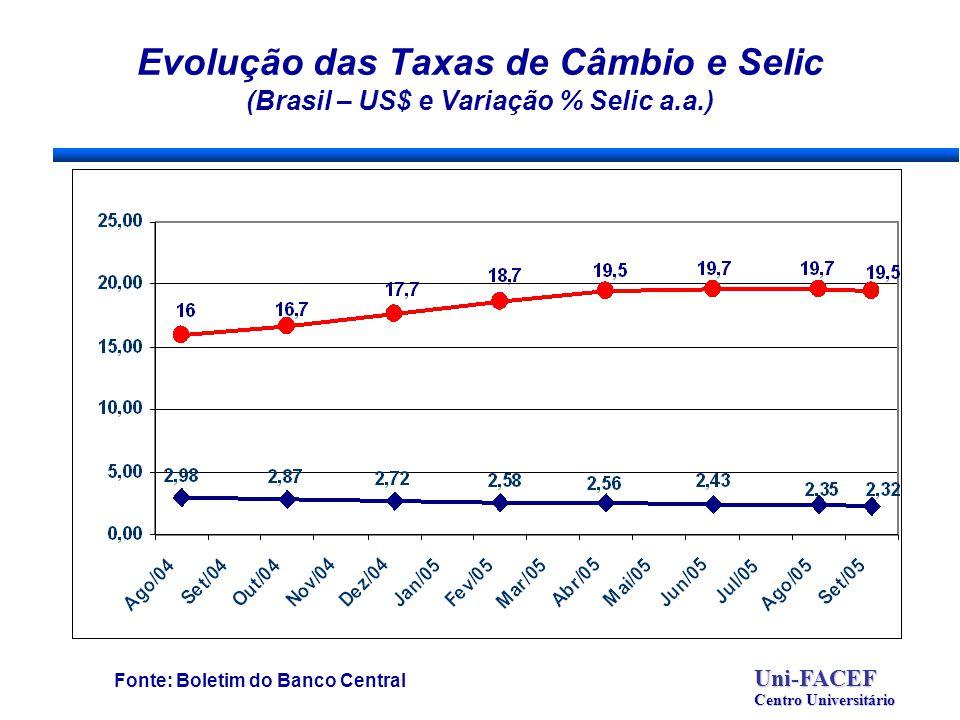 Evolução das Taxas de Câmbio e Selic (Brasil – US$ e Variação % Selic a.a.) Fonte: Boletim do Banco CentralUni-FACEF Centro Universitário