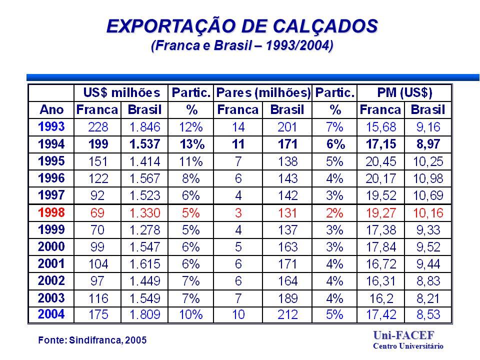 EXPORTAÇÃO DE CALÇADOS (Franca e Brasil – 1993/2004) Fonte: Sindifranca, 2005 Uni-FACEF Centro Universitário