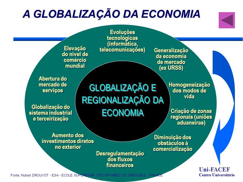 GLOBALIZAÇÃO E REGIONALIZAÇÃO DA ECONOMIA Aumento dos investimentos diretos no exterior Globalização do sistema industrial e terceirização Desregulamentação dos fluxos financeiros Abertura do mercado de serviços Homogeneização dos modos de vida Generalização da economia de mercado (ex URSS) Diminuição dos obstáculos à comercialização Evoluções tecnológicas (informática, telecomunicações) Criação de zonas regionais (uniões aduaneiras) Fonte: Hubert DROUVOT - ESA - ECOLE SUPÉRIEURE DES AFFAIRES DE GRENOBLE - FRANCE Elevação do nível de comércio mundial A GLOBALIZAÇÃO DA ECONOMIA Uni-FACEF Centro Universitário