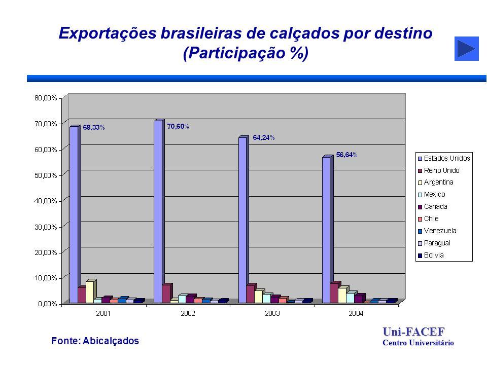 Exportações brasileiras de calçados por destino (Participação %) Fonte: Abicalçados Uni-FACEF Centro Universitário