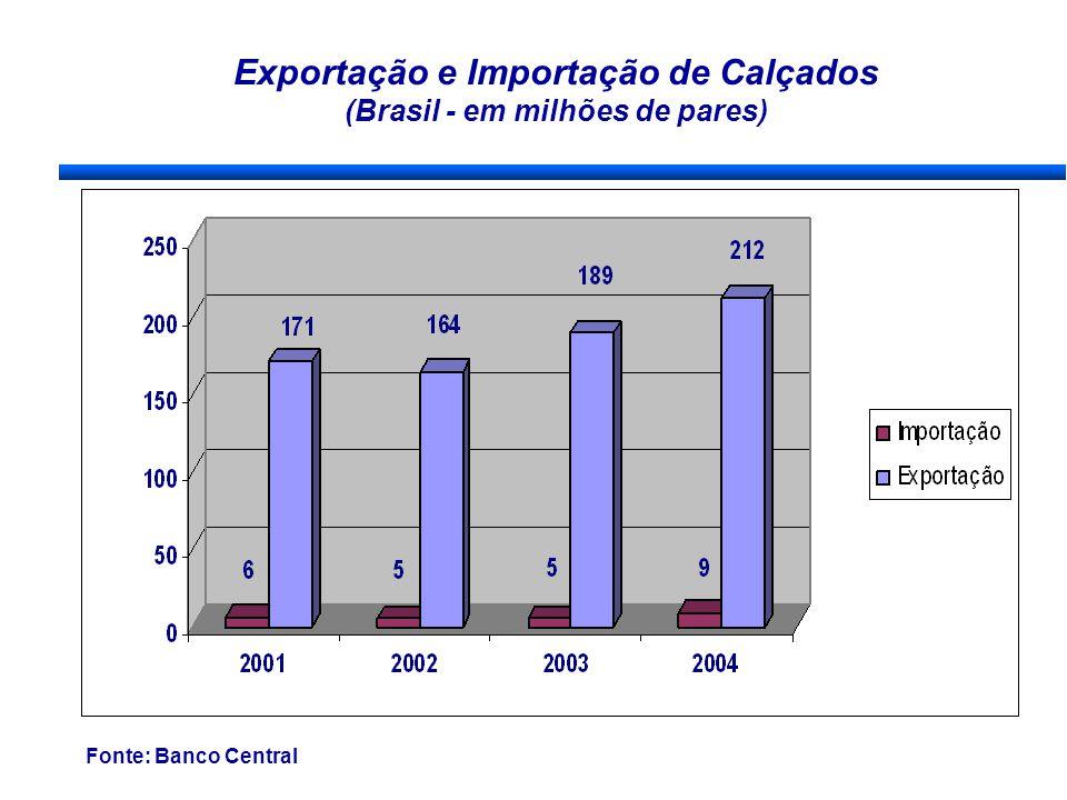 Exportação e Importação de Calçados (Brasil - em milhões de pares) Fonte: Banco Central