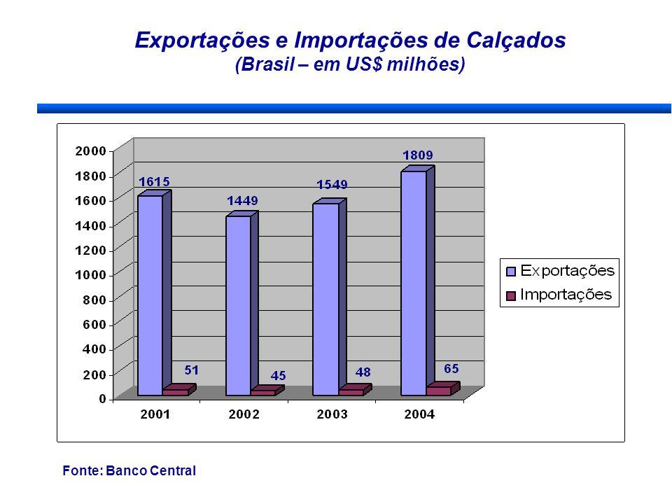 Exportações e Importações de Calçados (Brasil – em US$ milhões) Fonte: Banco Central