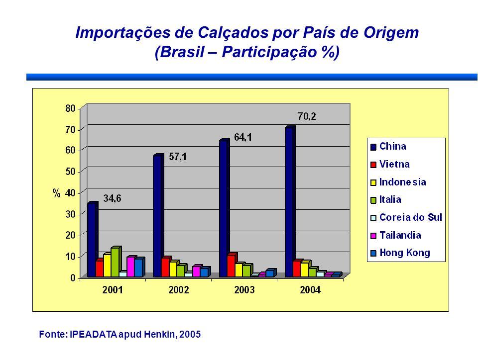 Importações de Calçados por País de Origem (Brasil – Participação %) Fonte: IPEADATA apud Henkin, 2005