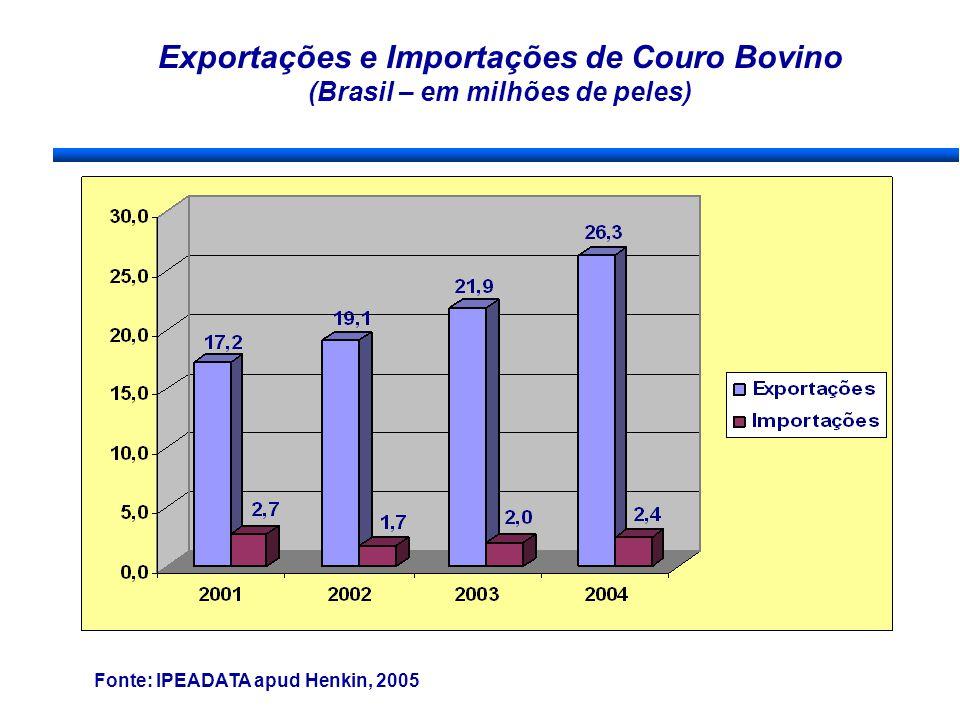 Exportações e Importações de Couro Bovino (Brasil – em milhões de peles) Fonte: IPEADATA apud Henkin, 2005