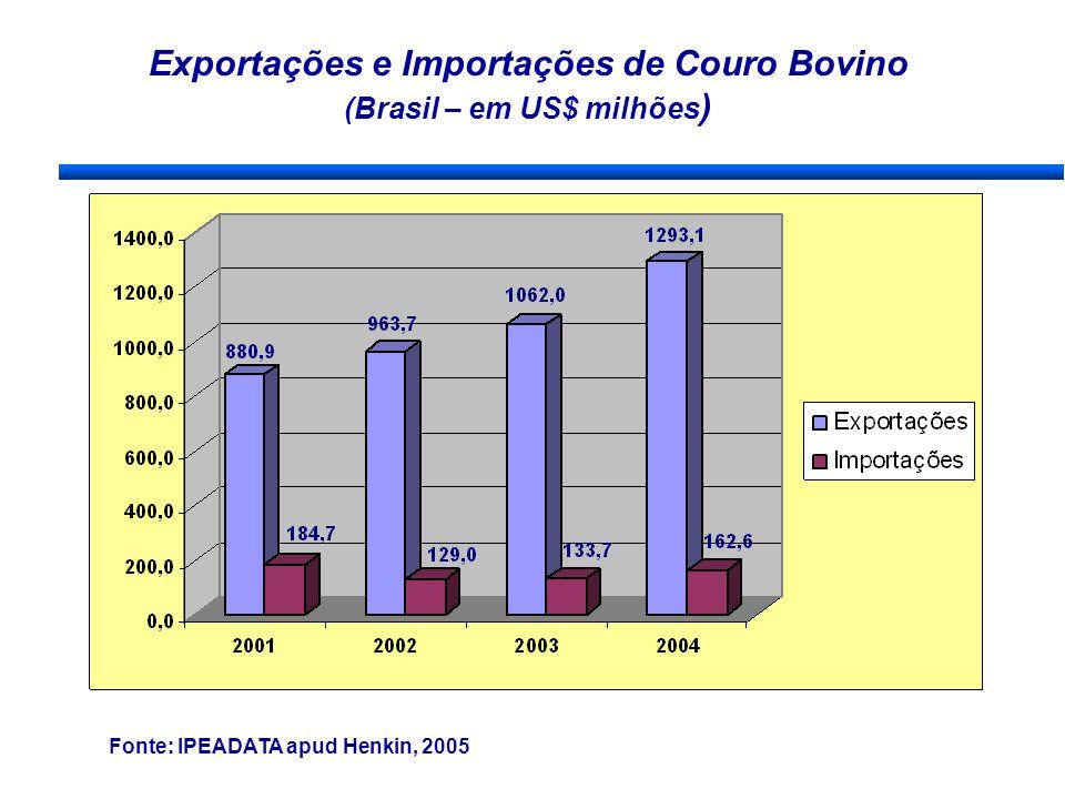 Exportações e Importações de Couro Bovino (Brasil – em US$ milhões ) Fonte: IPEADATA apud Henkin, 2005