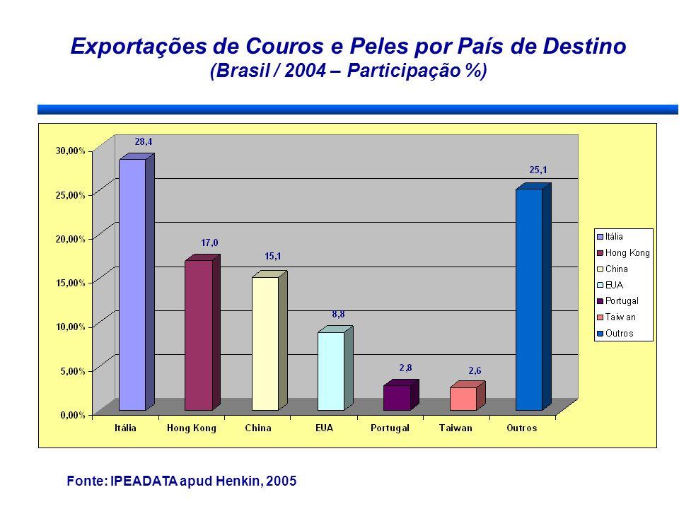 Exportações de Couros e Peles por País de Destino (Brasil / 2004 – Participação %) Fonte: IPEADATA apud Henkin, 2005