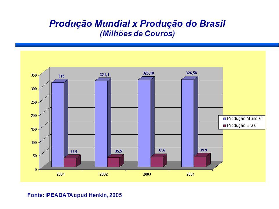Produção Mundial x Produção do Brasil (Milhões de Couros) Fonte: IPEADATA apud Henkin, 2005
