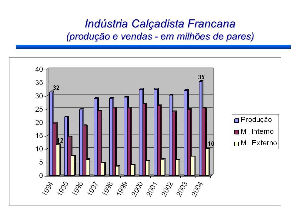 Indústria Calçadista Francana (produção e vendas - em milhões de pares)