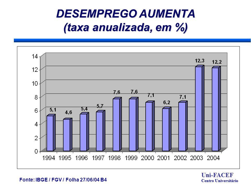 DESEMPREGO AUMENTA (taxa anualizada, em %) Fonte: IBGE / FGV / Folha 27/06/04 B4 Uni-FACEF Centro Universitário