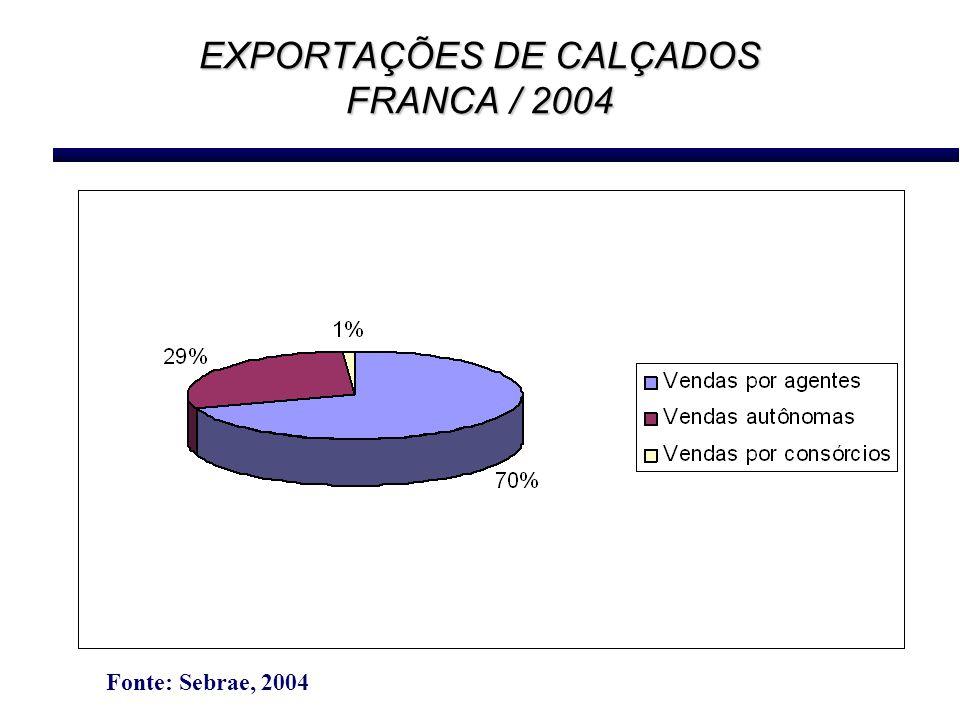 EXPORTAÇÕES DE CALÇADOS FRANCA / 2004 Fonte: Sebrae, 2004