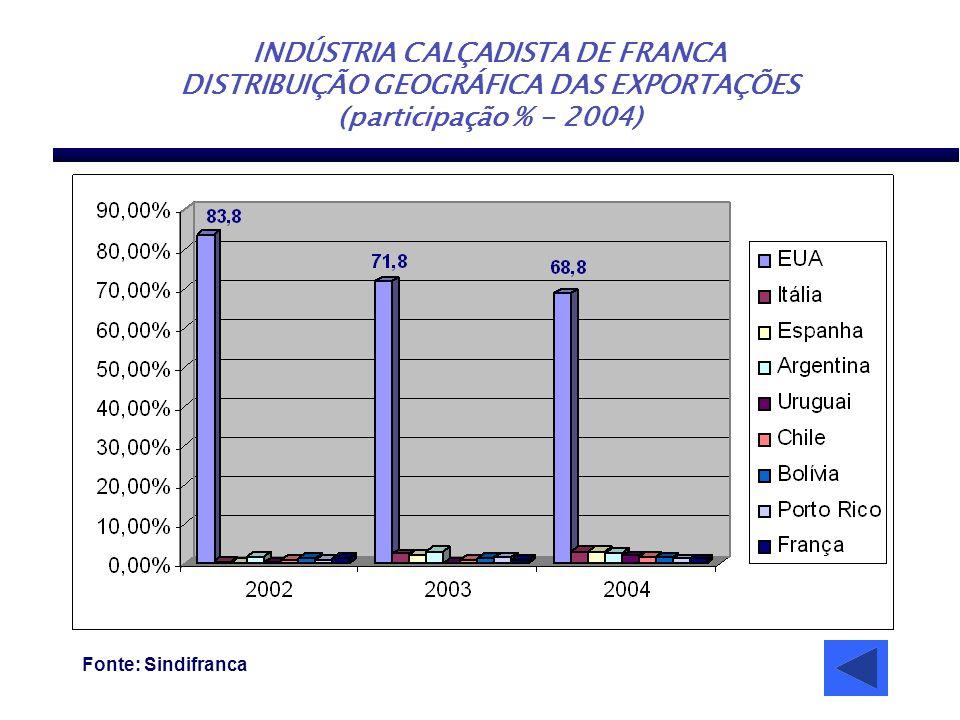 INDÚSTRIA CALÇADISTA DE FRANCA DISTRIBUIÇÃO GEOGRÁFICA DAS EXPORTAÇÕES (participação % - 2004) Fonte: Sindifranca