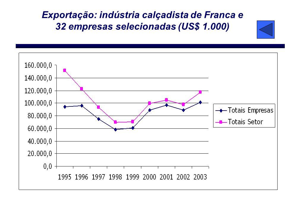 Exportação: indústria calçadista de Franca e 32 empresas selecionadas (US$ 1.000)