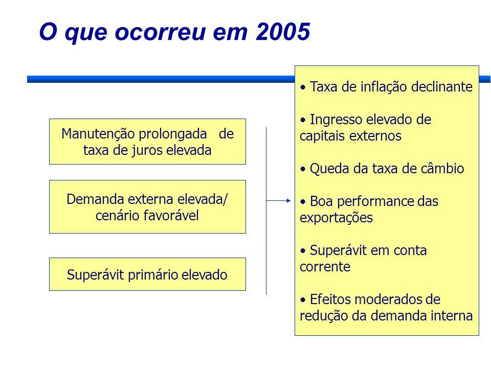 O que ocorreu em 2005 Manutenção prolongada de taxa de juros elevada Demanda externa elevada/ cenário favorável Superávit primário elevado Taxa de inf