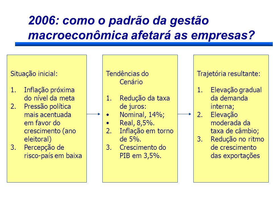 2006: como o padrão da gestão macroeconômica afetará as empresas? Tendências do Cenário 1.Redução da taxa de juros: Nominal, 14%; Real, 8,5%. 2.Inflaç