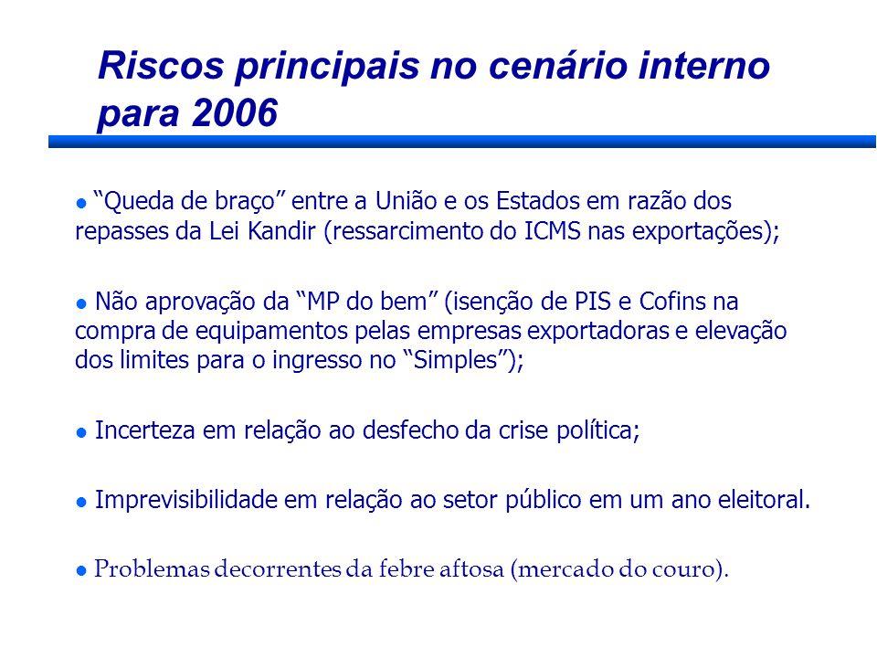 Riscos principais no cenário interno para 2006 Queda de braço entre a União e os Estados em razão dos repasses da Lei Kandir (ressarcimento do ICMS na