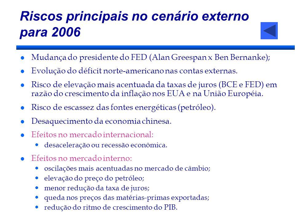 Riscos principais no cenário externo para 2006 l Mudança do presidente do FED (Alan Greespan x Ben Bernanke); l Evolução do déficit norte-americano na