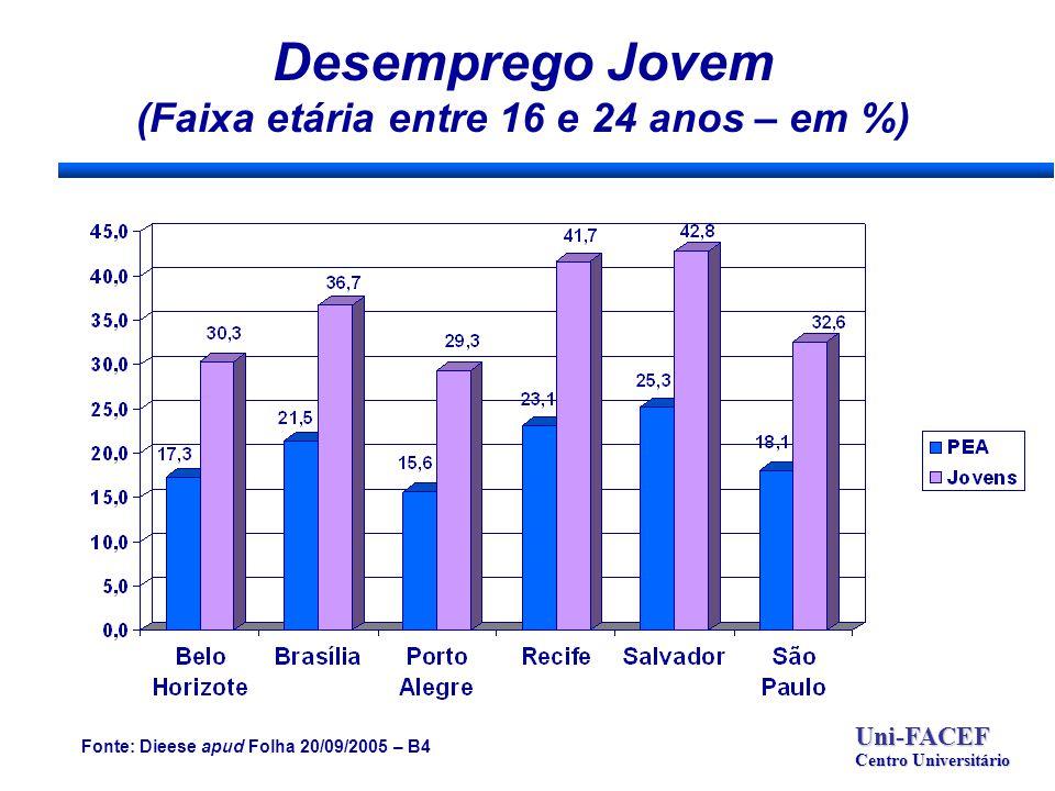 Desemprego Jovem (Faixa etária entre 16 e 24 anos – em %) Uni-FACEF Centro Universitário Fonte: Dieese apud Folha 20/09/2005 – B4